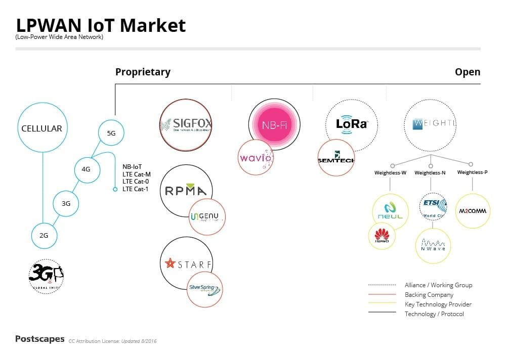 Lora Network Protocol And Long Range Wireless Iot Lpwan Internet Of Things Iot Networking Technology A Guide To The Standard Iot Wireless Wide Area Network