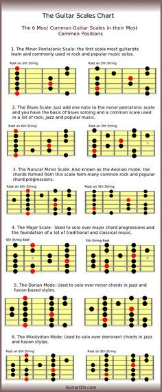 Ultimate Guide to Guitar Practice | Guitar scales, Guitars and Scale