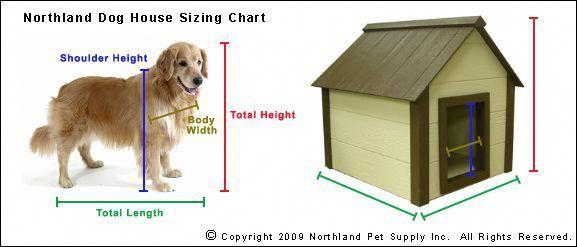Insulated Dog House Kits