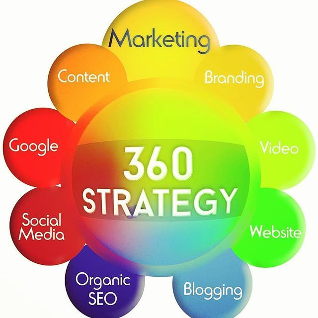 Developing a 360 Degree Approach to Digital Marketing