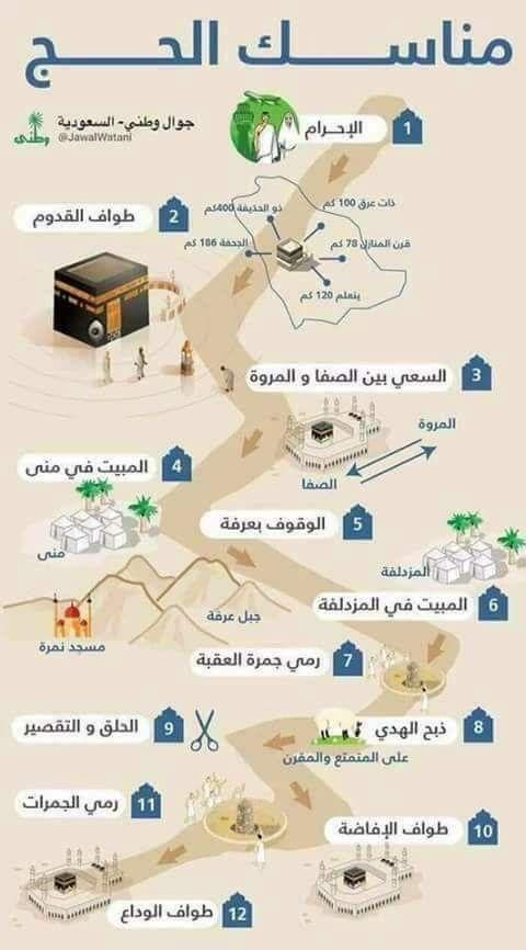 Pin By Farah Taar On الحج Islam Facts Islam Beliefs Learn Islam