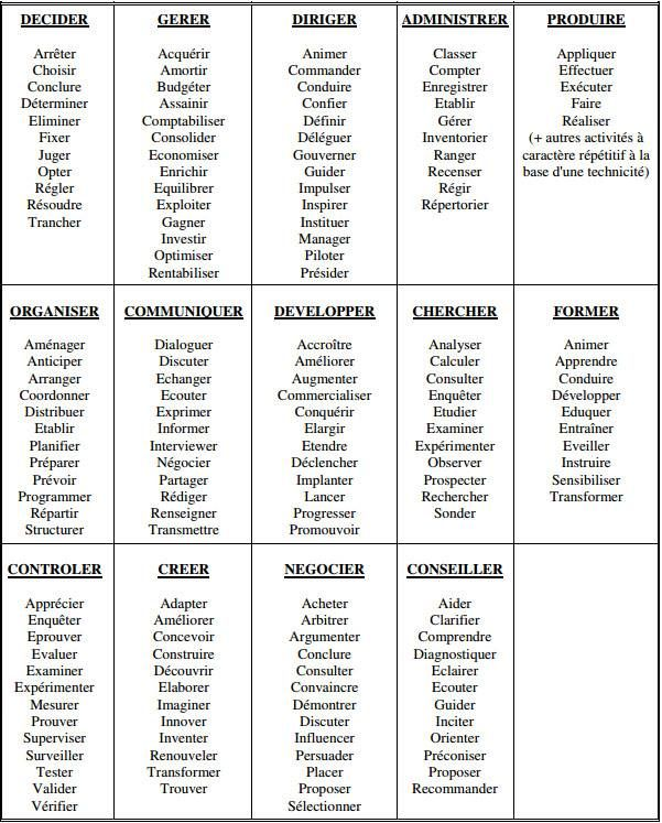 Liste de verbes du0027action, le groupement génial pour les mémoriser - comment calculer le dpe d une maison