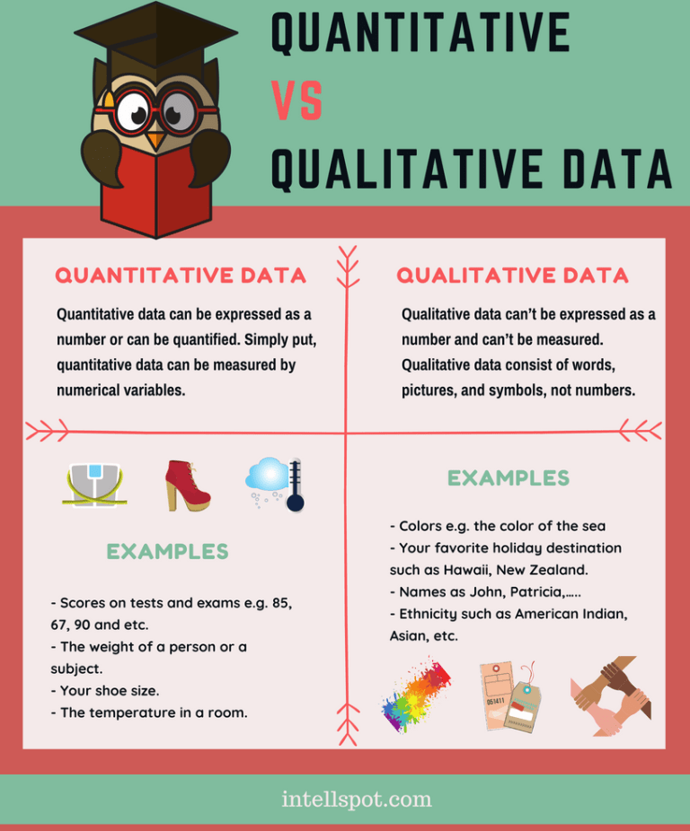 Qualitative vs quantitative data infographic.
