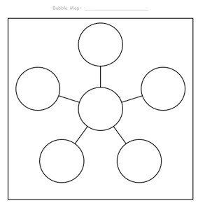 thinking maps double bubble template.html