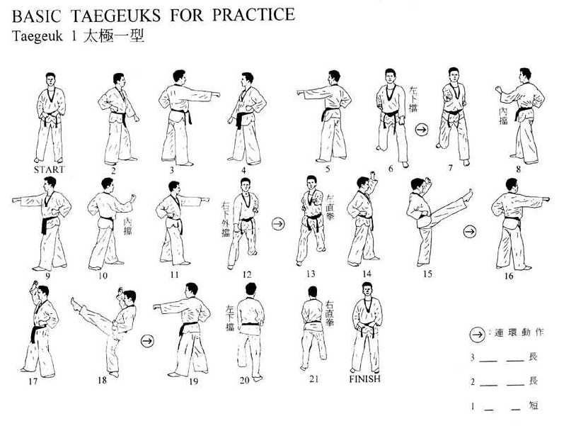 taeguk 1 images - Google Search · Taekwondo FormsOkinawan ...
