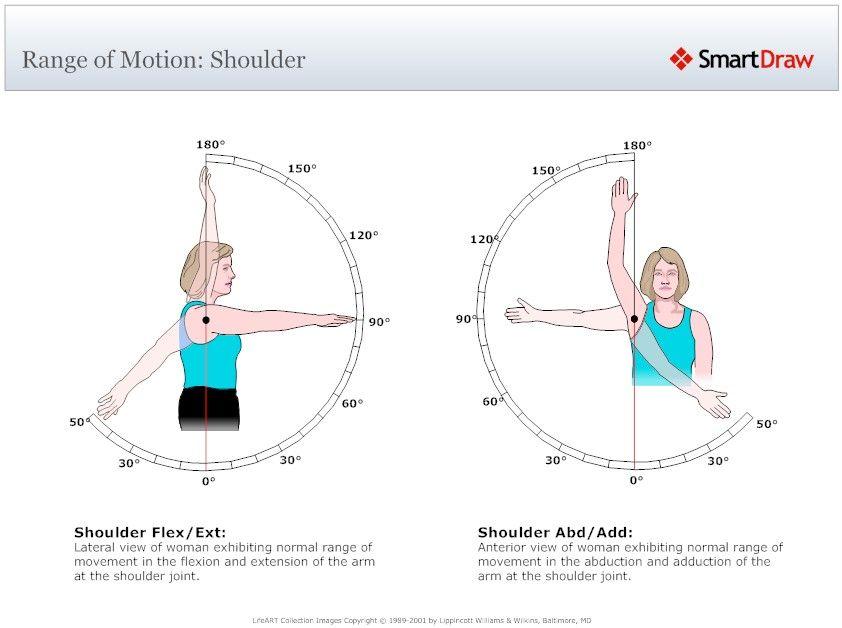 range of motion - shoulder | fitness | Pinterest