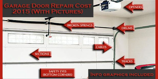 Garage Door Repair Replacement Costs 2015 With Pictures Info Graphics Door Repair Garage Door Repair Garage Door Replacement