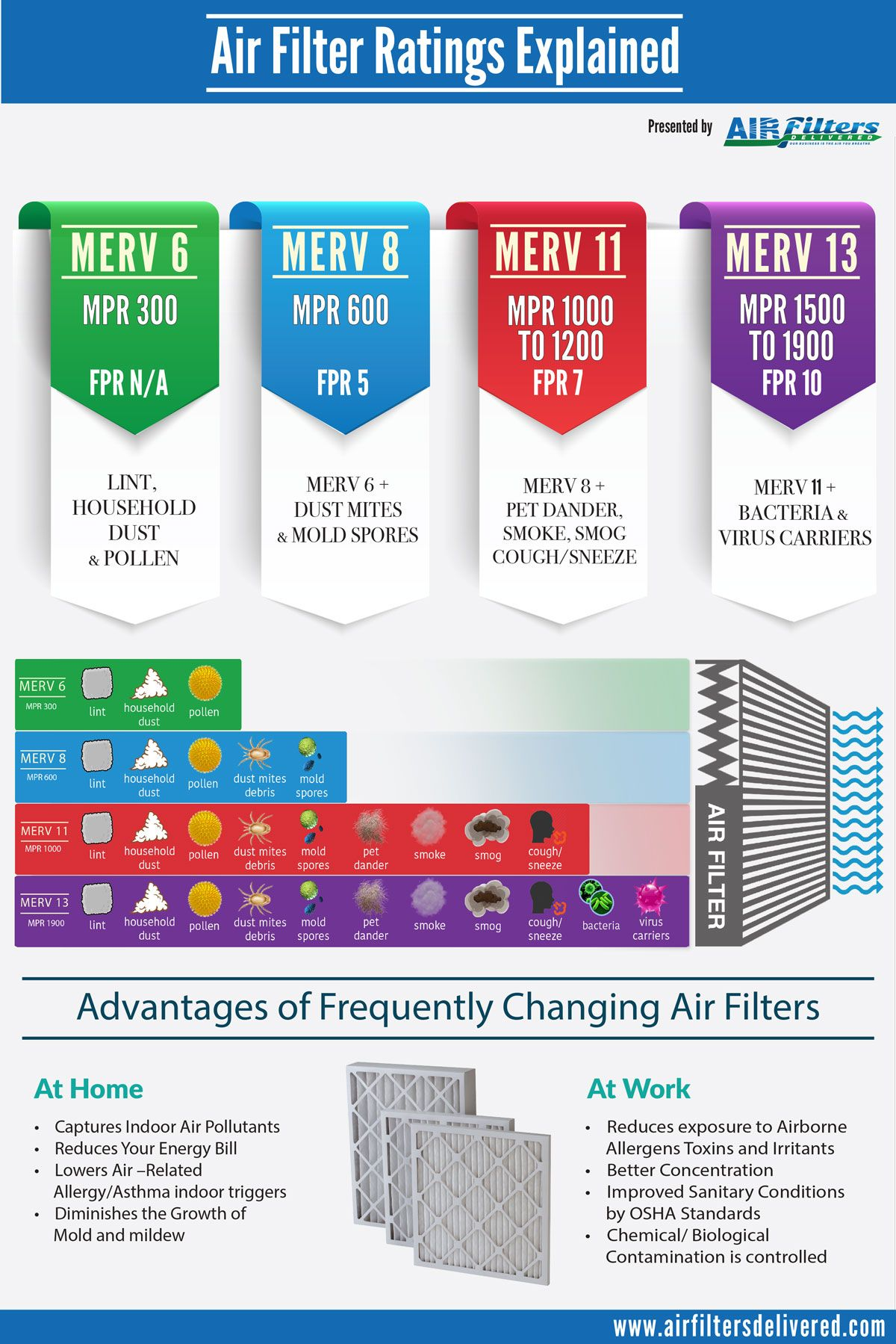 Difference Between Merv Mpr Amp Fpr Ratings Infographic