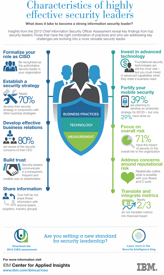 Characteristics Of Highly Effective Security Leaders Ibm Recently Released Its 2013 Chief I Cyber Security Awareness Social Media Measurement Security Officer