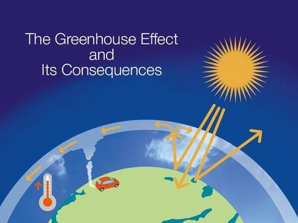 The Greenhouse Effect And Its Consequences Primewritings Com Greenhouse Effect What Is A Conservatory Greenhouse