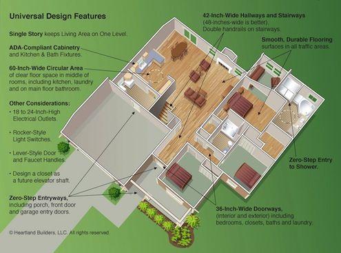 Bob Vila Radio Universal Design Universal Design Aging In Place Design