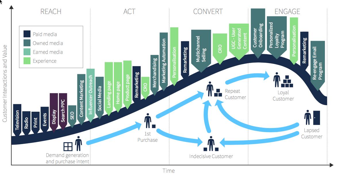 customer lifecycle B2C retail Smart Insights Digital