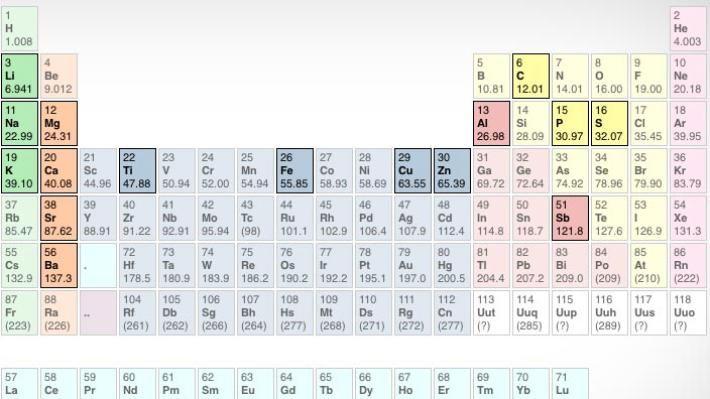 Intermolecular forces, solubility, etc chemistry Pinterest - fresh merck periodic table app