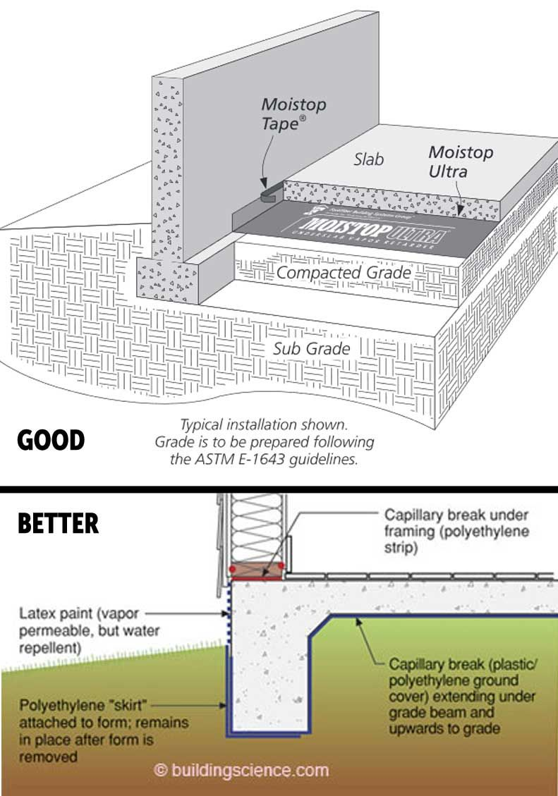 Dry Basements Depend On Durable Vapor Barriers That