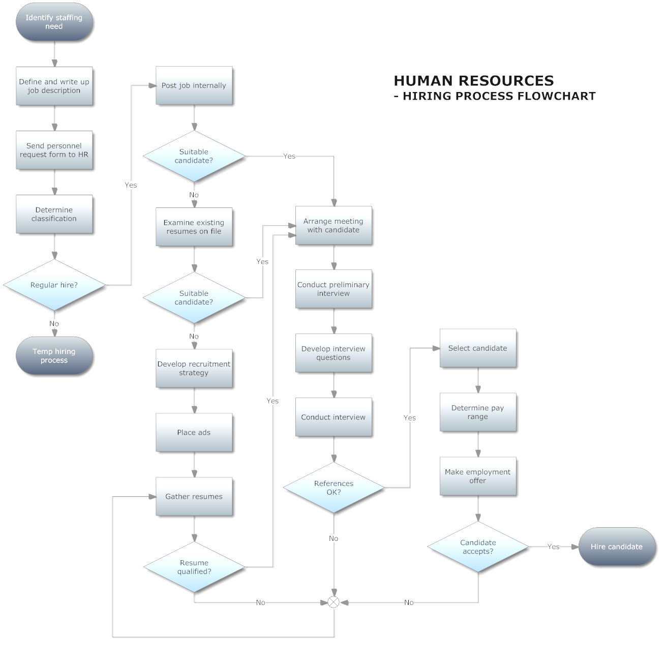 Process Flow Diagram Ppap. Global Sourcing Services. Ppap