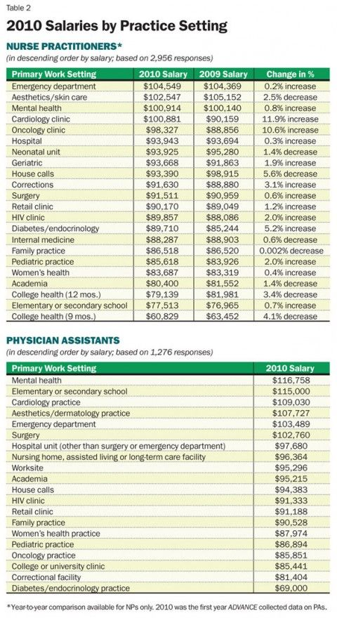 PA vs NP salary by specialty | Physician assistant ...