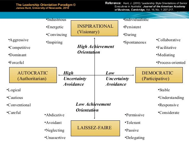 "a critical analysis of the leadership Based on a critical analysis of relevant leadership theories and models, evaluate george washington's effectiveness as a leader and, as a result of this analysis, identify leadership lessons that have utility for the army design by dóri sirály for prezi ""an influence process, usually (but not."