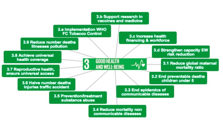 Sustainable Development Goal 3 Good Health and Wellbeing