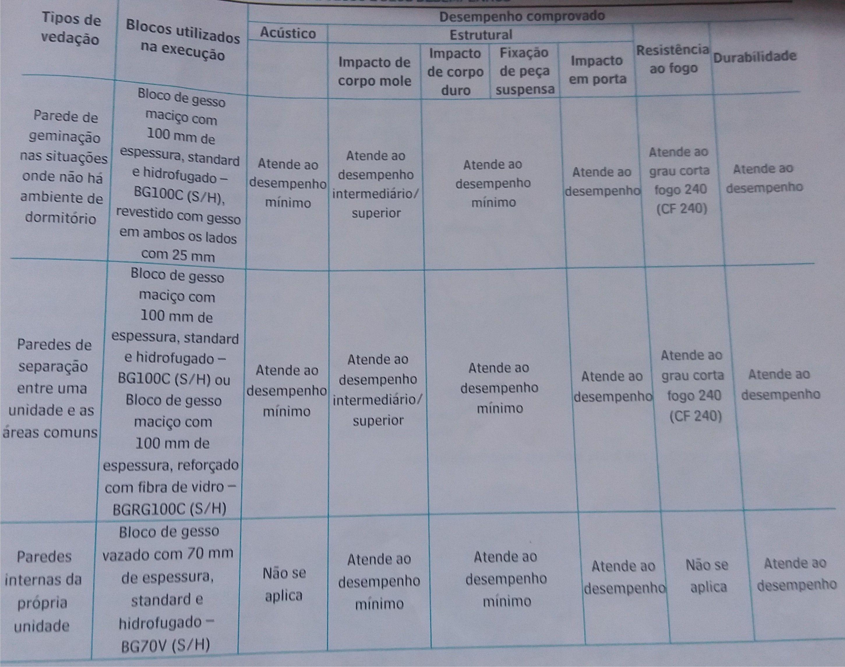 Tabela de vedações internas em blocos de gesso e seus desempenhos