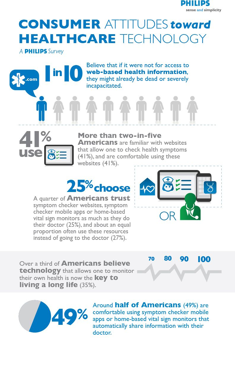 Philips Survey Reveals One In 10 Americans Believe Online Health Information Saved Their Life Healthcare Technology Healthcare Infographics Infographic Health