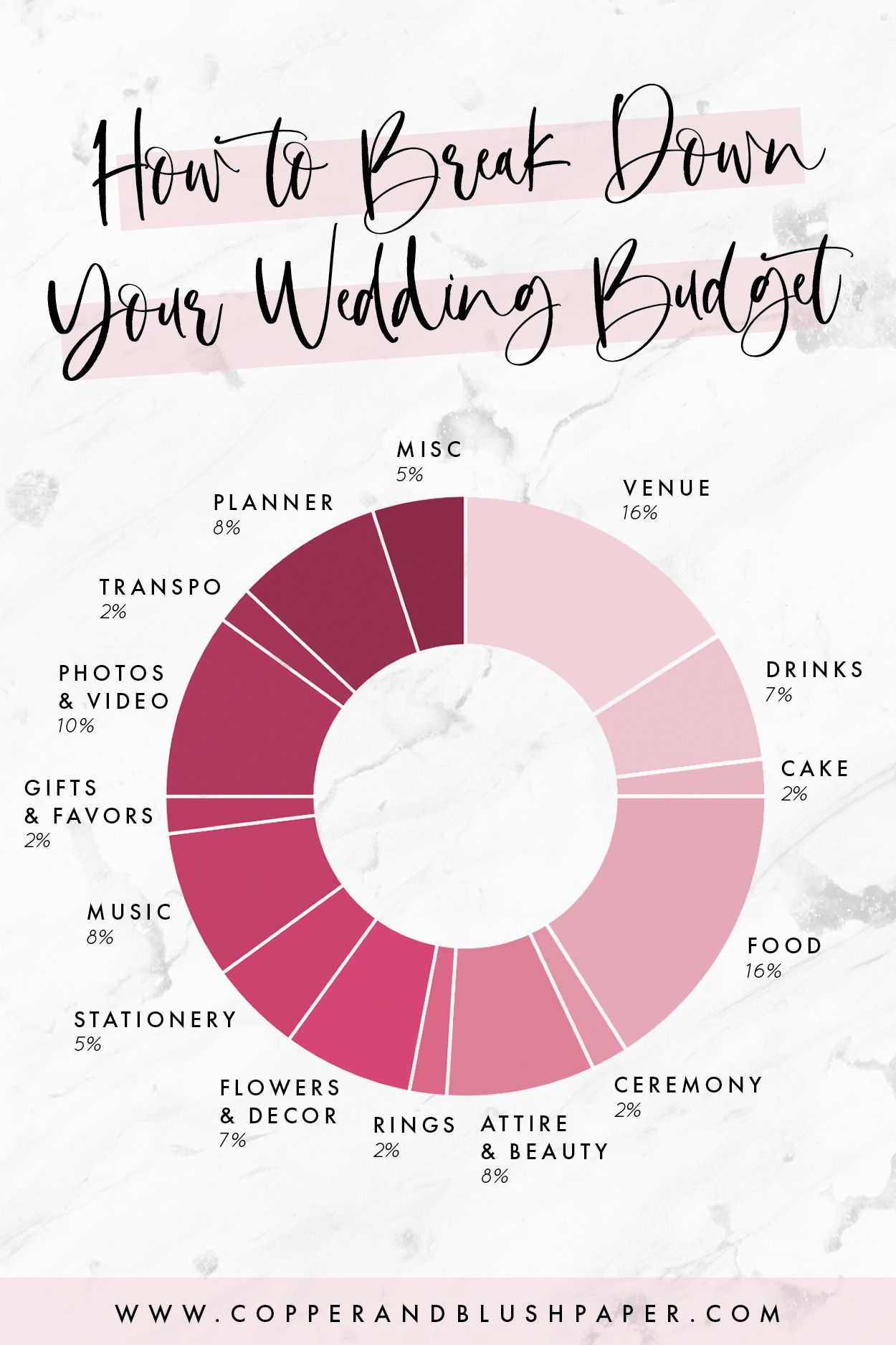 Breaking down your wedding budget can be difficult to figure out — especially if this is the first time you've planned one! This wedding budget breakdown will show you how to divide up your budget and how much to spend on each category of wedding expenses. Even if you're hiring a planner, it's a great ideas to know how to break down your wedding budget.  Click through for more wedding budget information and guidance.  #weddingbudget #weddingbudgetplanning #weddingplanning #dreamwedding