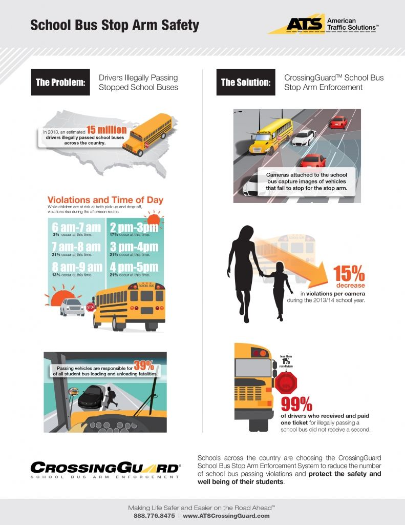 American Traffic Solutions Finds School Bus Stop Arm Cameras