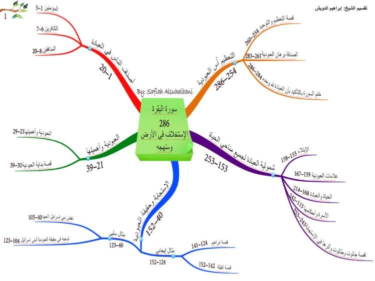 Quran Mind Maps Free Download Borrow And Streaming Internet Archive Mind Map Islamic Teachings Mental Map