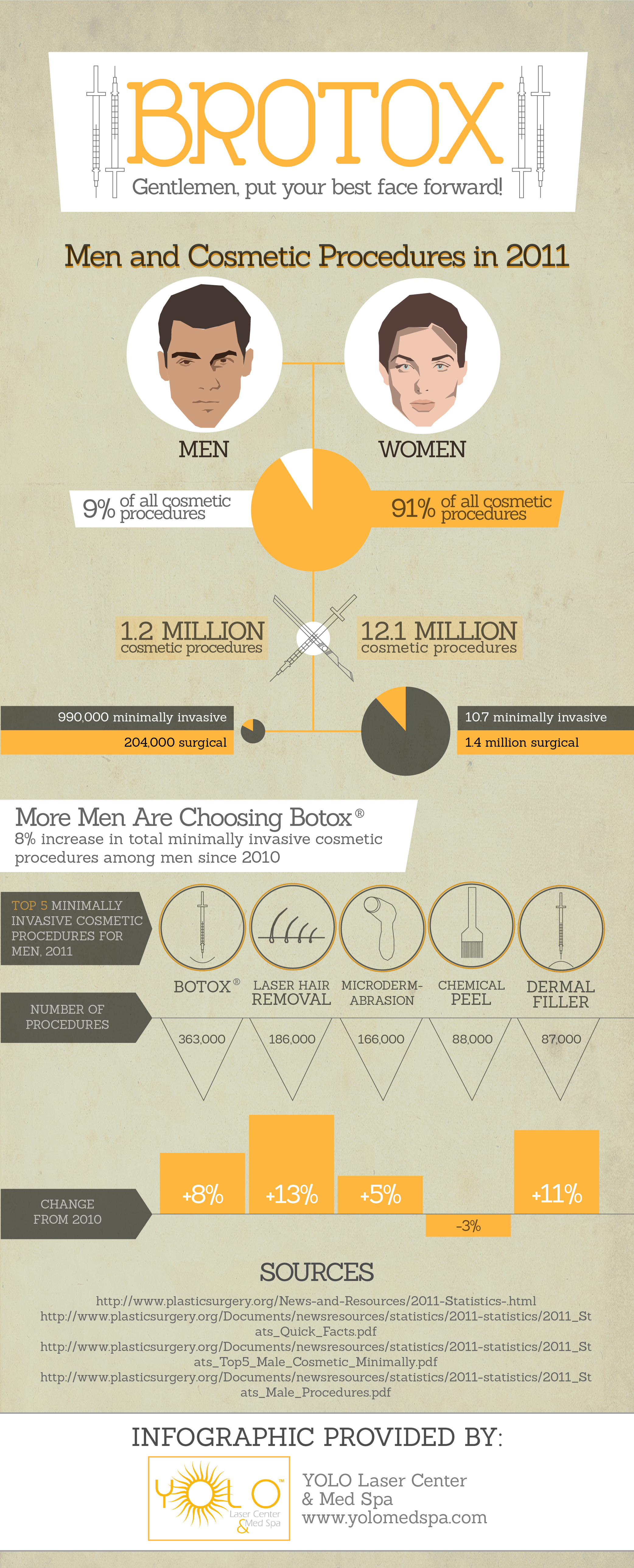 Brotox Infographic Yolo Laser Center Med Spa Brotox Botox Best Face Products