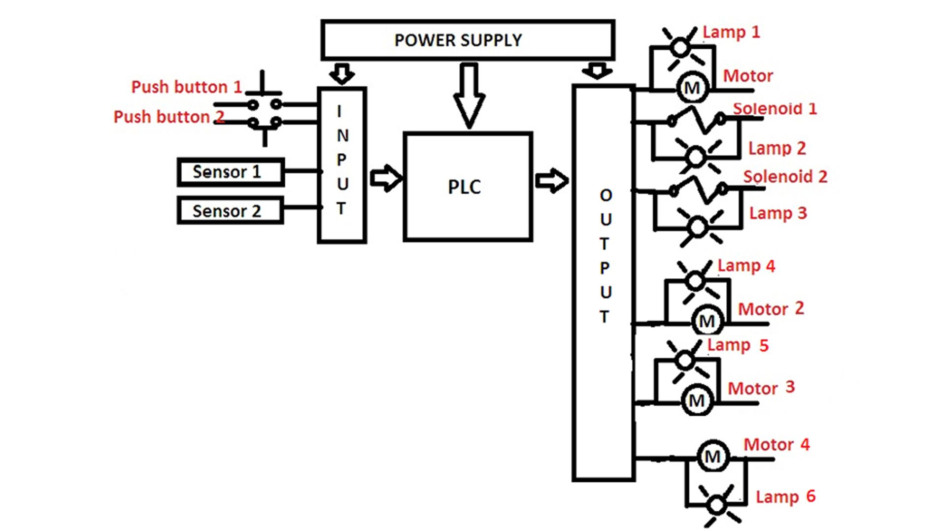 Plc Panel Wiring Diagram With Images