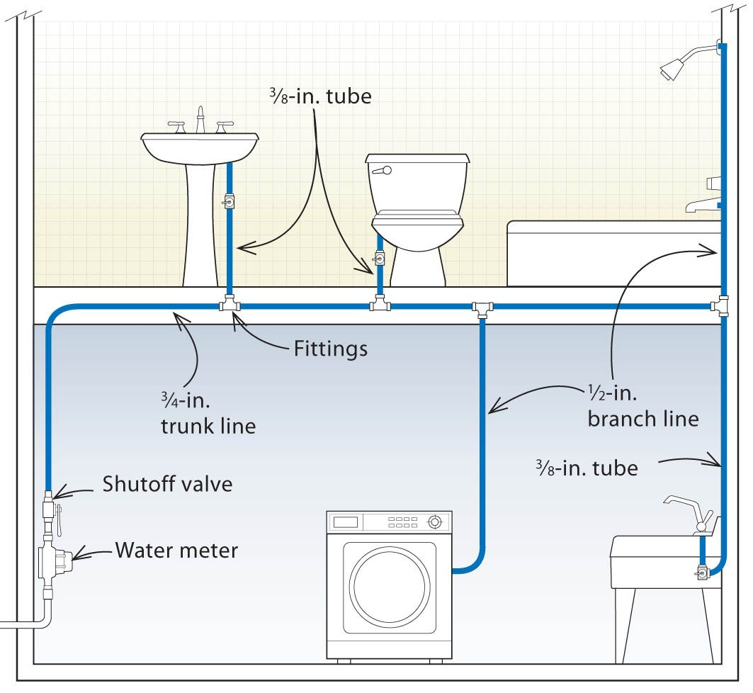 Three Designs For Pex Plumbing Systems  With Images