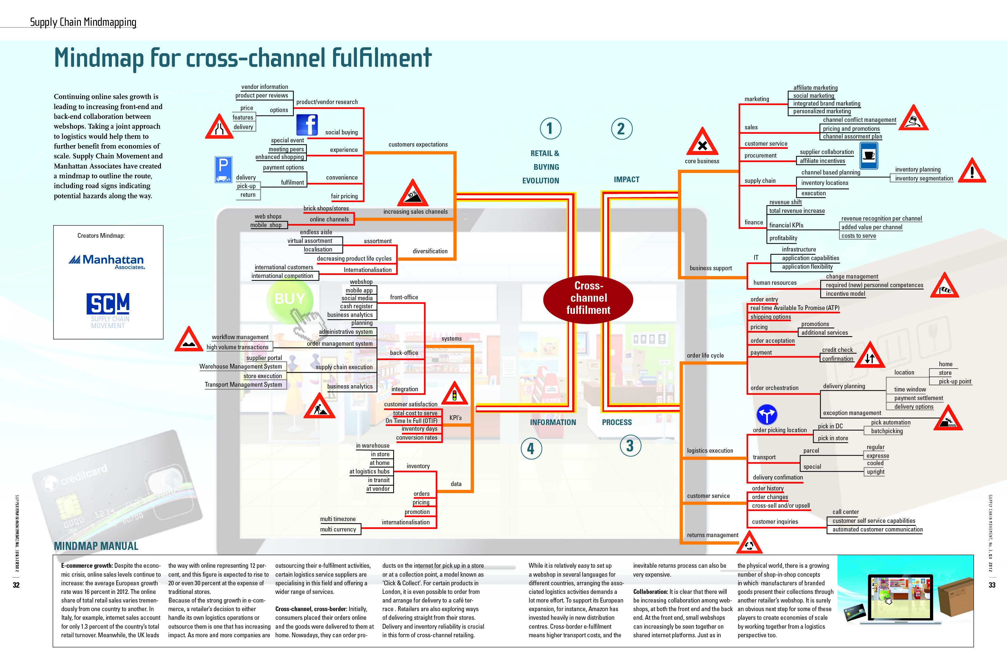 Mindmap for Cross-Channel Fulfilment (2012) #supplychain #ecommerce #elogistics