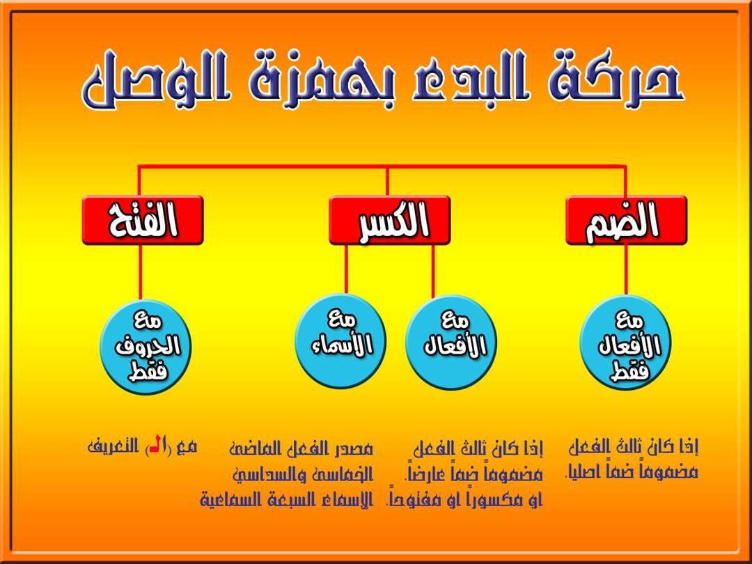 تجويد الكلمة همزة الوصل والقطع Tajweed Quran Arabic Language Quran