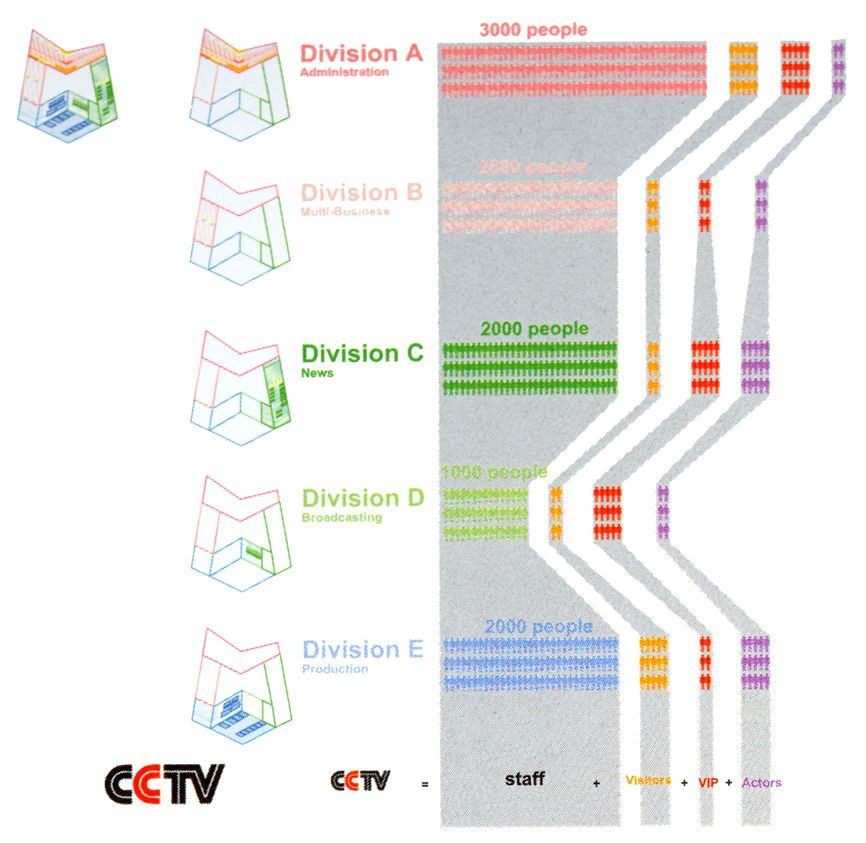 OMA Rem Koolhaas_Diagram CCTV Project   ARCHTECTURAL DRAWINGS ...
