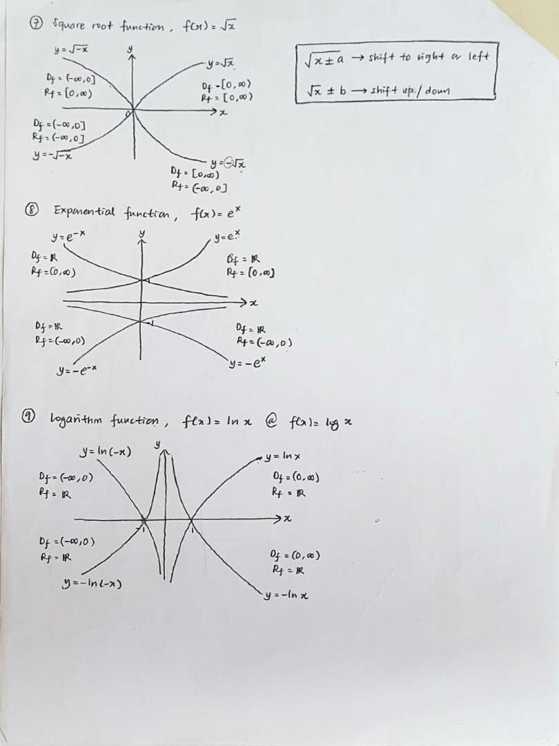 Malaysian Matriculation Mathematics Semester 1 Chapter 5: Graphs and ...