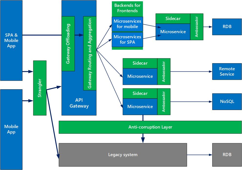 MSA patterns in 2020 Design