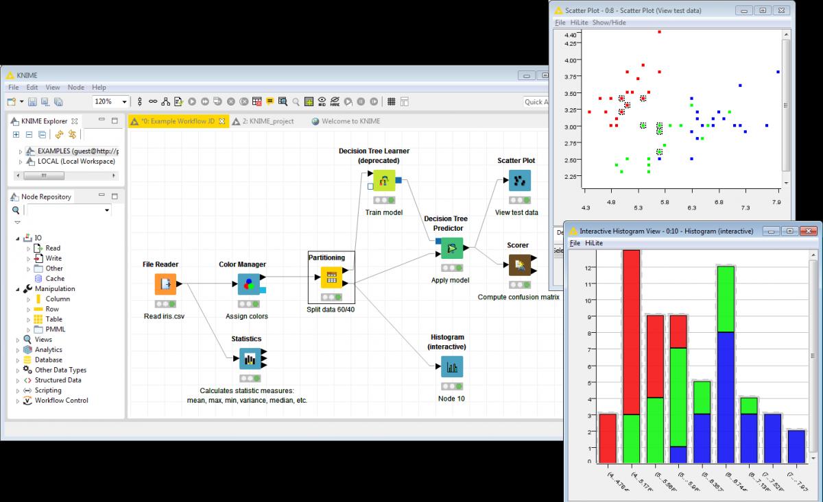 Knime Analytics Platform Workflow Management System Decision Tree Analytics
