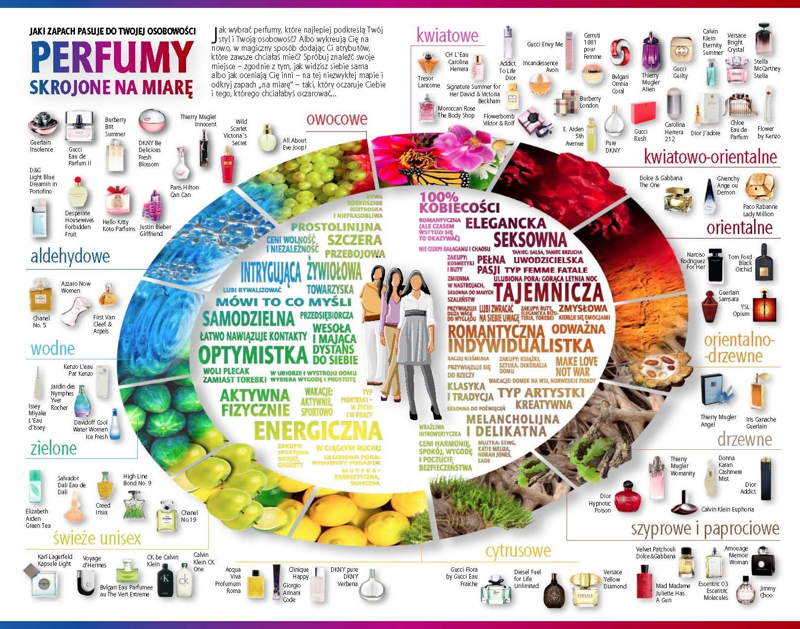 Perfume Notes Vs Personality Pinfographics Perfume Perfume Making Natural Perfume