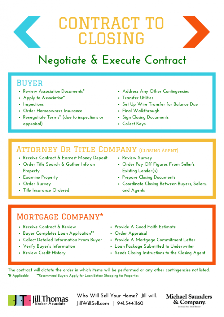 Contract To Closing Key Players And Their Responsibilities Infographic Sarasota Real Estate Www Real Estate Terms Real Estate Contract Real Estate Agent