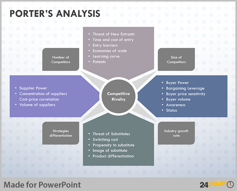 Tips to Visualise Porter Analysis Model on PowerPoint – Marketing Analysis Template