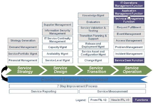 Itil Design Phase  Competences  Service Management  Itil