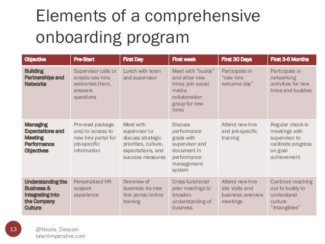 elements of a comprehensive onboarding program 13