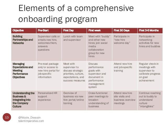 Resultado De Imagem Para Onboarding Training Plan