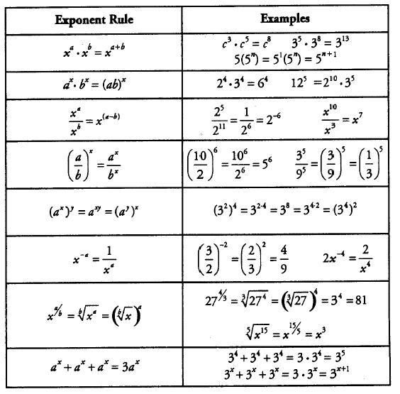 exponential rules - Google Search | my collection | Pinterest | Math