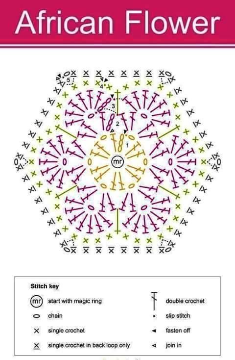 How to crochet a Hexagon, African Hexagon Flower, patterns ...