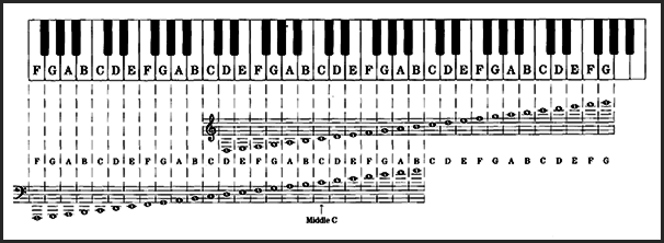 Piano Notes Chart | Diagram Of Notes On Piano 4 Dynotab Nl
