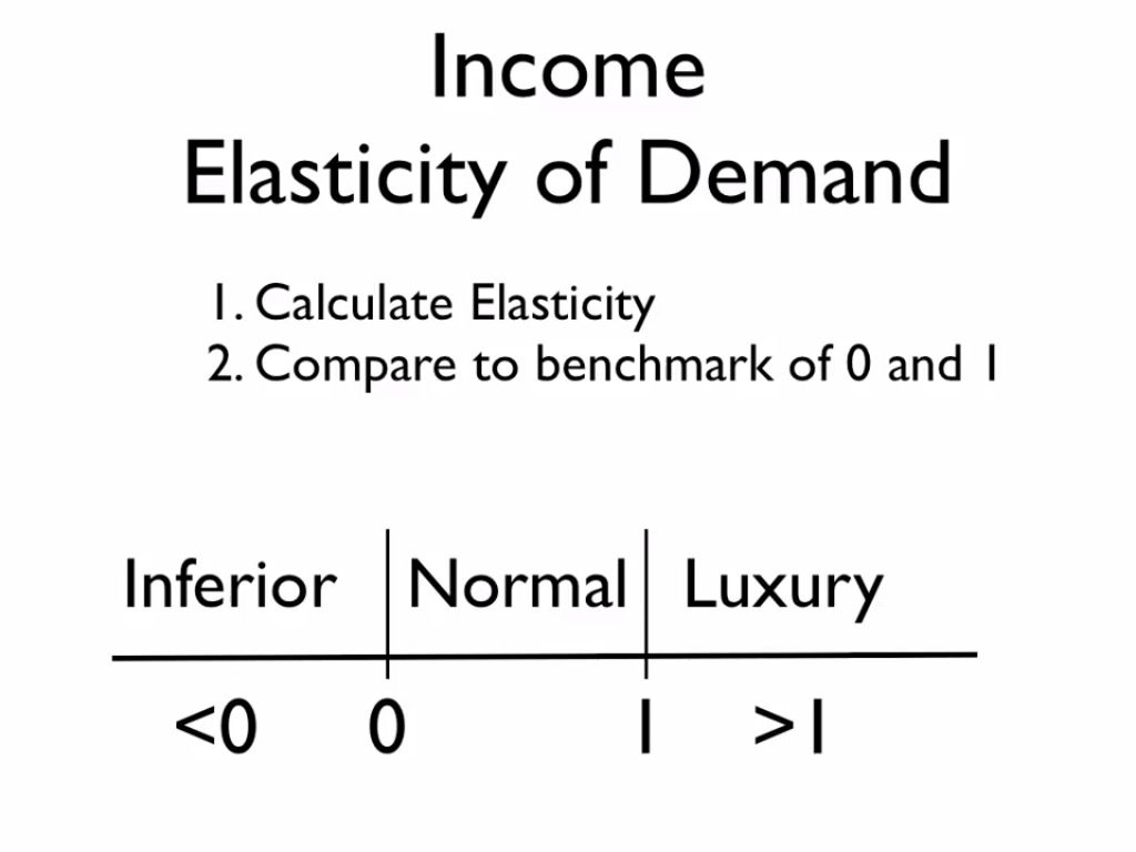 Single Working Mom Formula To Calculate Income Elasticity