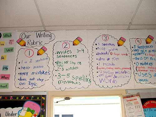 Student Generated Writing Rubric