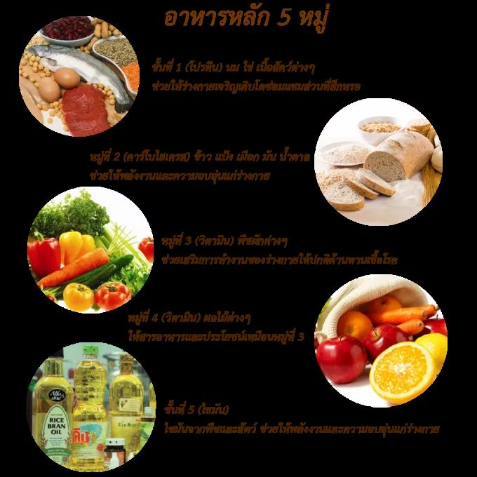 อาหารหล ก 5 หม และประโยชน ต อส ขภาพ สารอาหาร อาหารเพ อส ขภาพ อาหาร