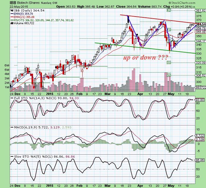 Ibb Chart Best Biotech Stocks To Buy Now