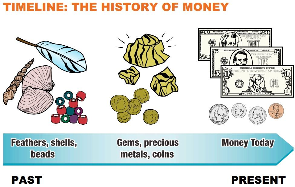 Timeline: The History of Money | Money Smart Week Library ...